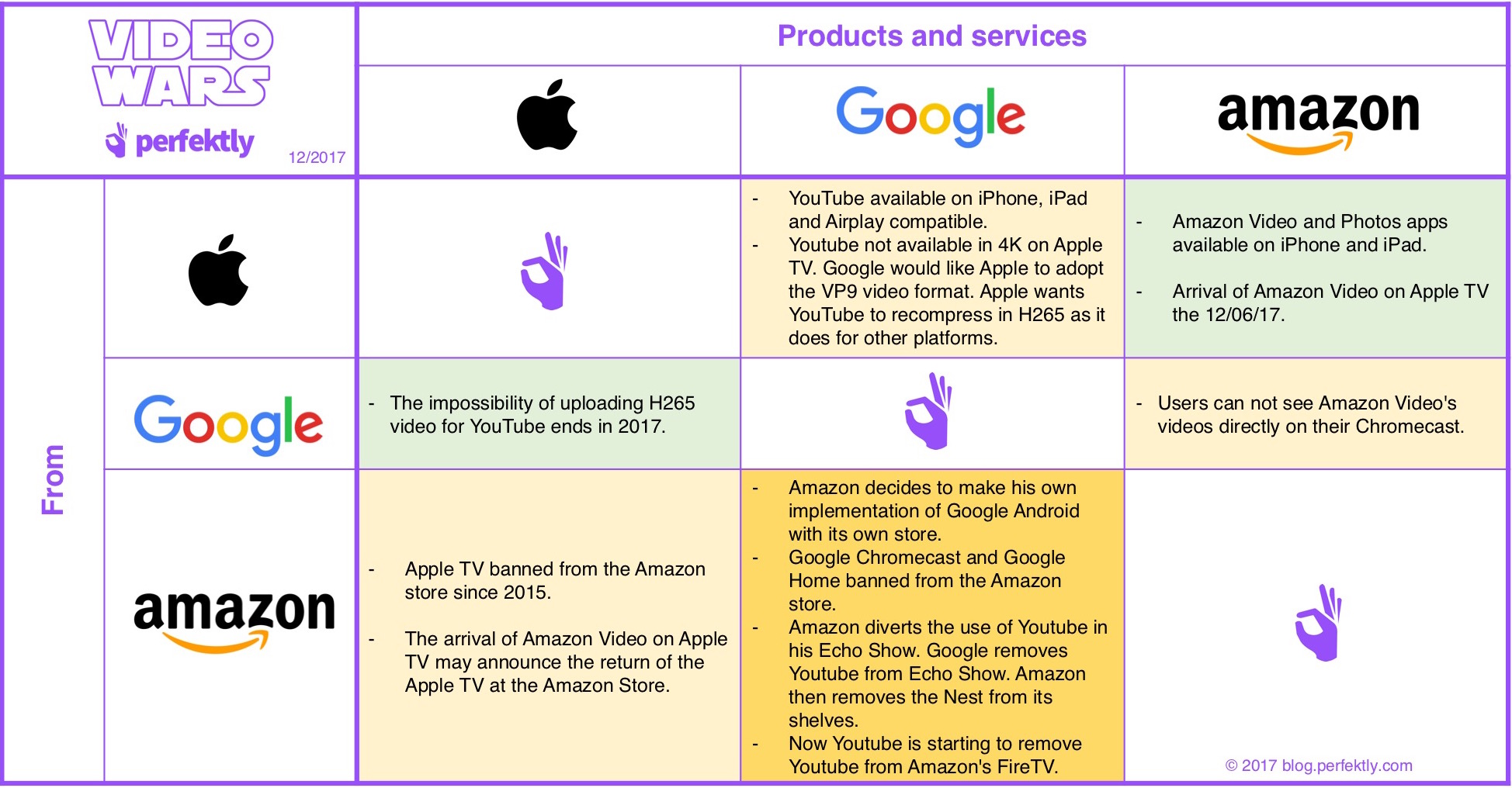 How Apple, Google and Amazon process and are processed by the 2 others