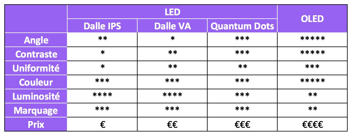 Comparaison des avantages entre les différentes dalles LED et OLED